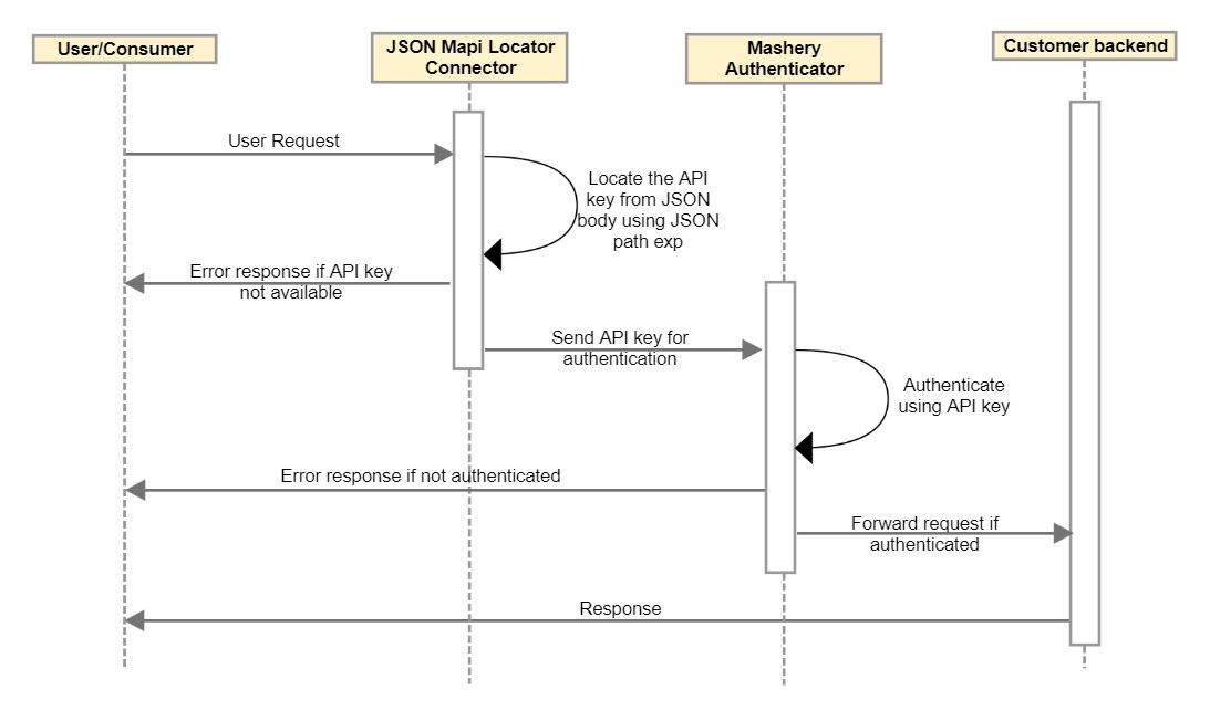 Json Body Api Key Authentication Connector